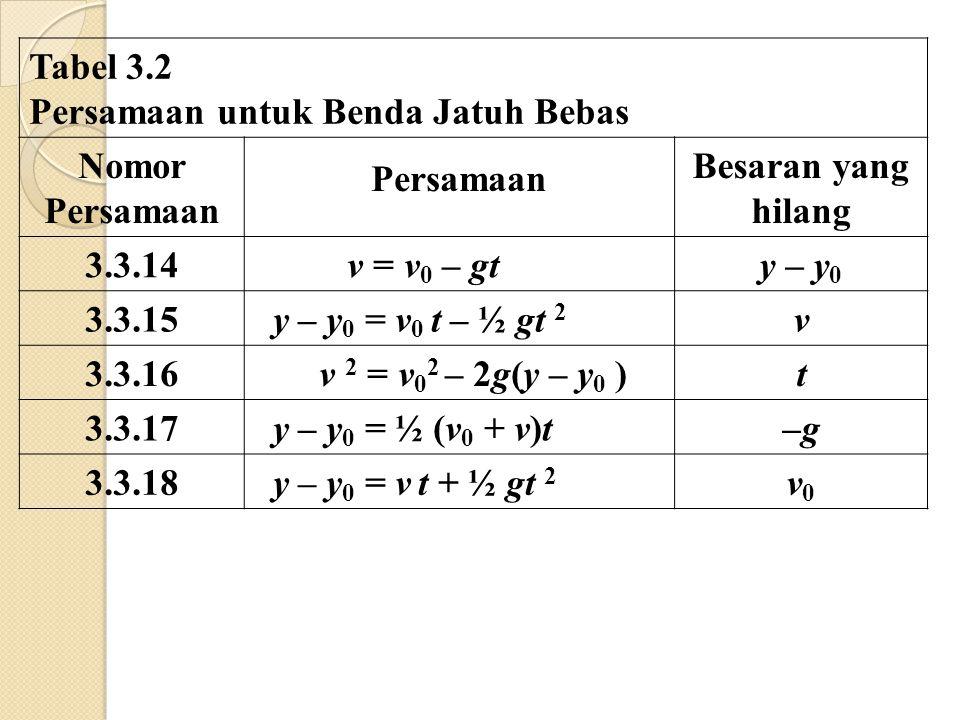Tabel 3.2 Persamaan untuk Benda Jatuh Bebas. Nomor. Persamaan. Besaran yang hilang. 3.3.14. v = v0 – gt.