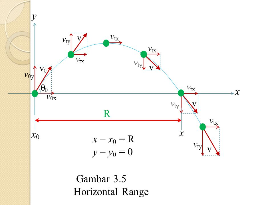 y x R x x0 x – x0 = R y – y0 = 0 Gambar 3.5 Horizontal Range v vty vtx