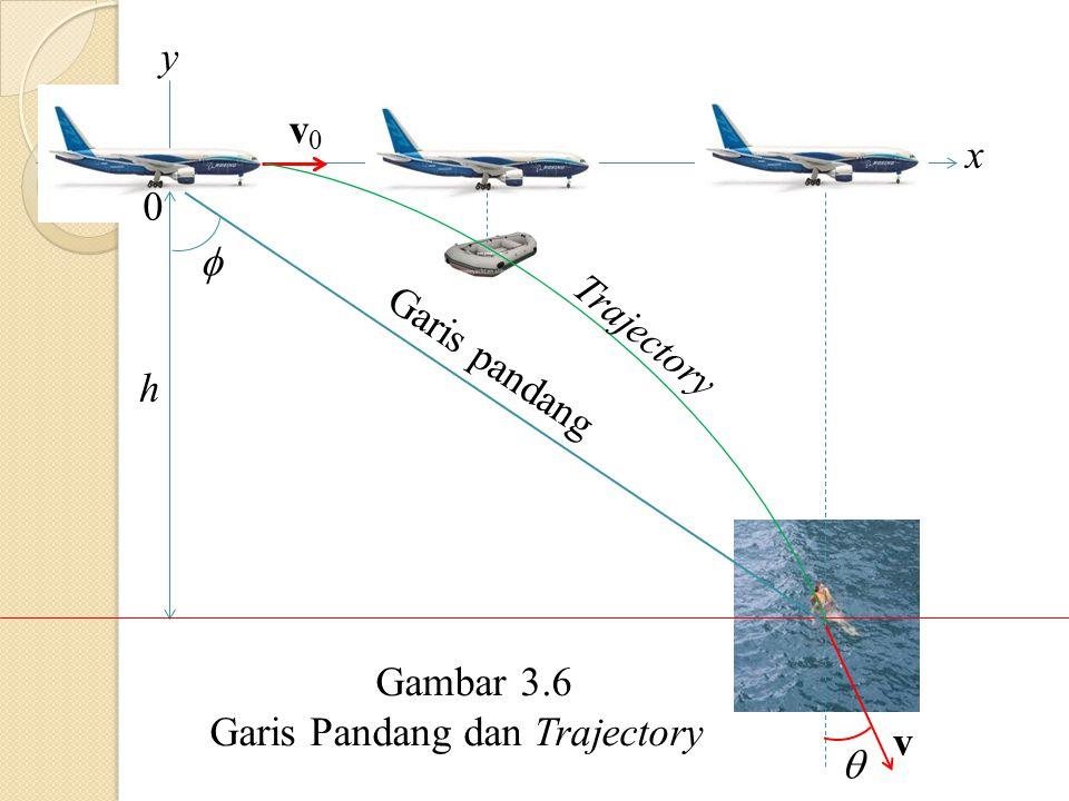 y v0 x  Trajectory Garis pandang h Gambar 3.6 Garis Pandang dan Trajectory v 