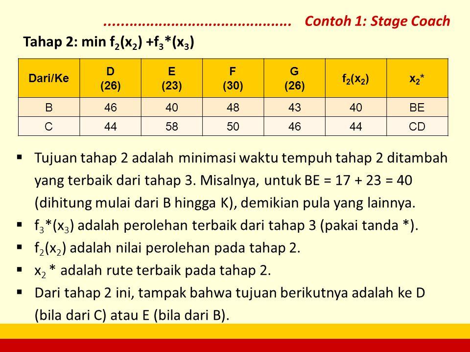 f3*(x3) adalah perolehan terbaik dari tahap 3 (pakai tanda *).