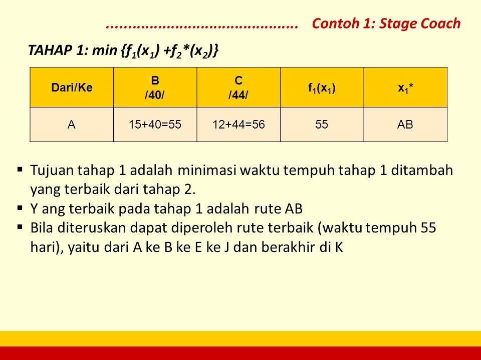 TAHAP 1: min {f1(x1) +f2*(x2)}