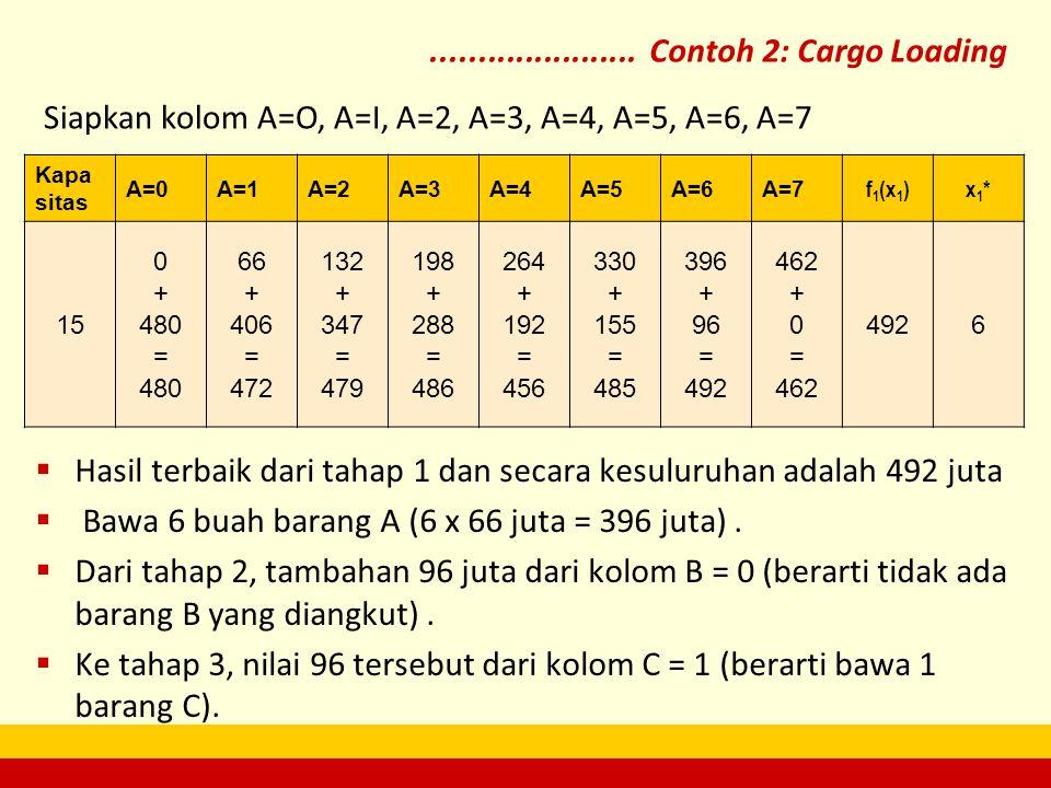 Siapkan kolom A=O, A=I, A=2, A=3, A=4, A=5, A=6, A=7