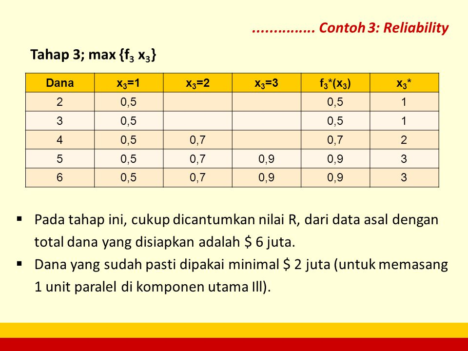 ............... Contoh 3: Reliability Tahap 3; max {f3 x3}