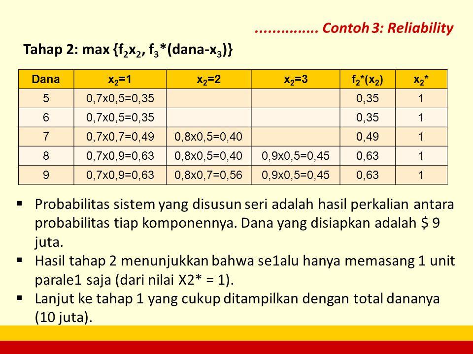 Tahap 2: max {f2x2, f3*(dana-x3)}