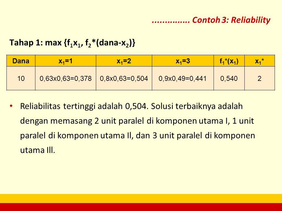 Tahap 1: max {f1x1, f2*(dana-x2)}