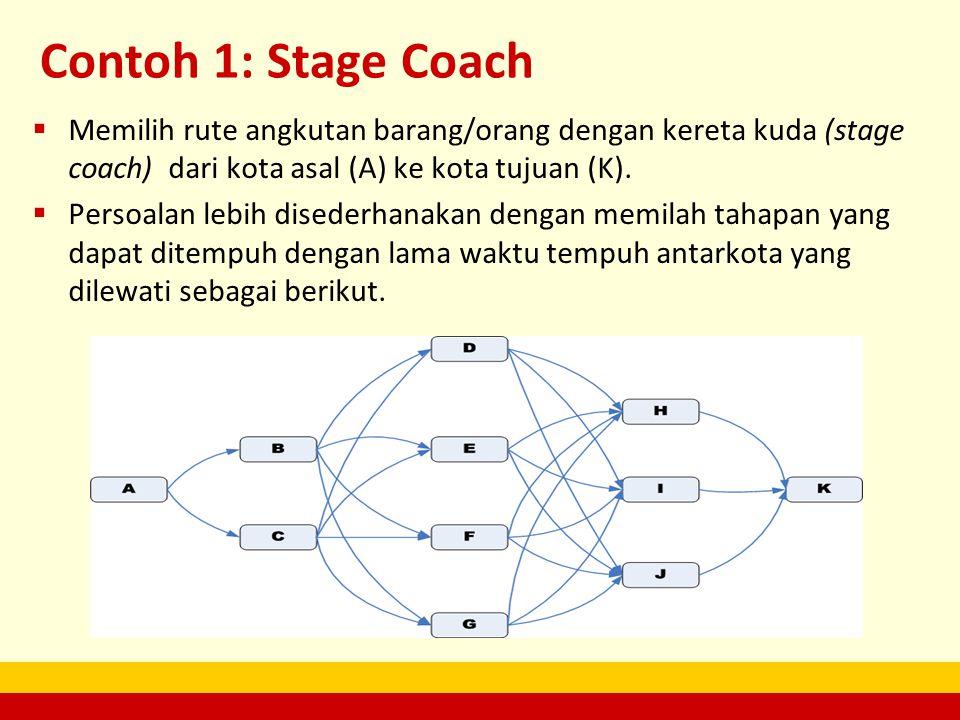 Contoh 1: Stage Coach Memilih rute angkutan barang/orang dengan kereta kuda (stage coach) dari kota asal (A) ke kota tujuan (K).