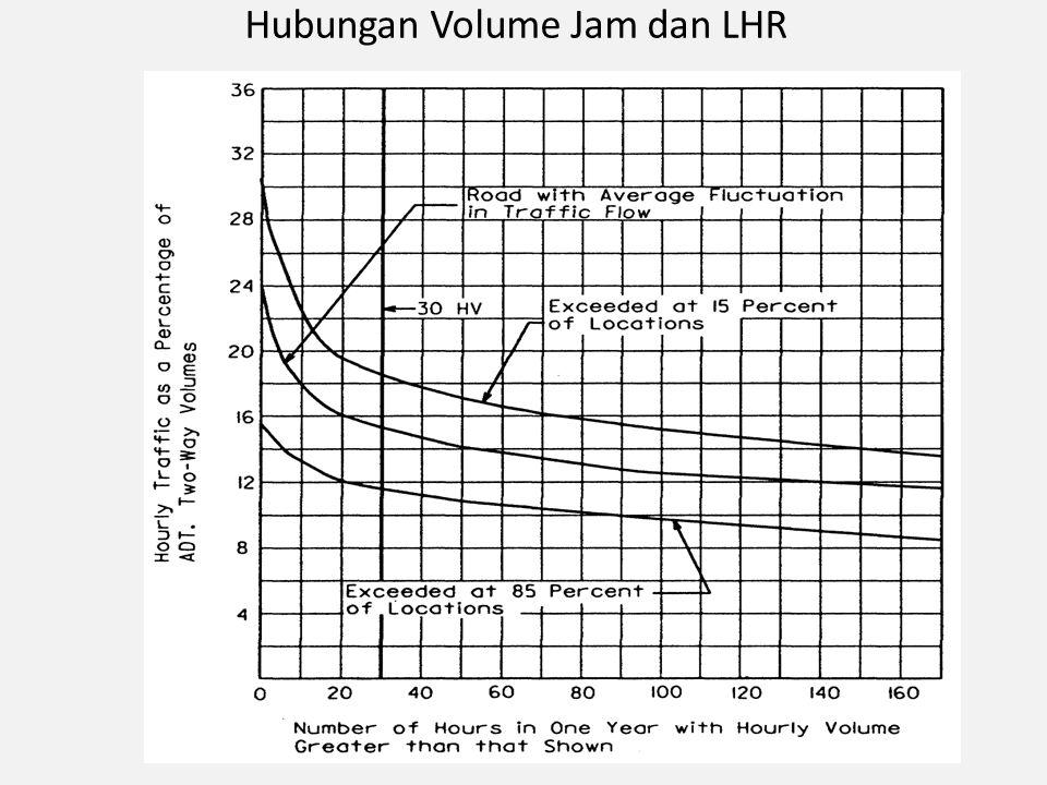 Hubungan Volume Jam dan LHR