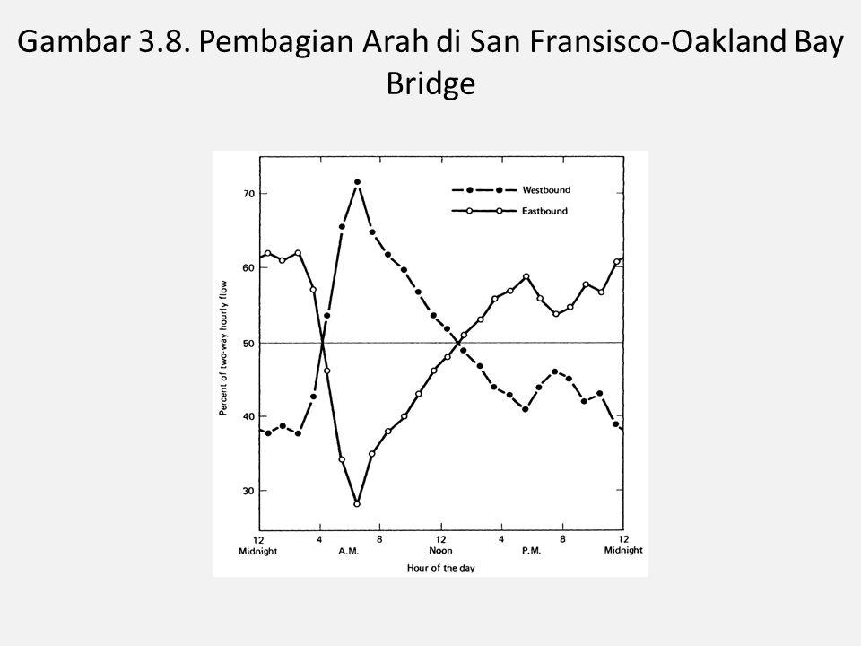 Gambar 3.8. Pembagian Arah di San Fransisco-Oakland Bay Bridge