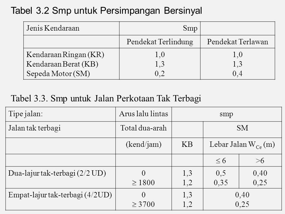 Tabel 3.2 Smp untuk Persimpangan Bersinyal