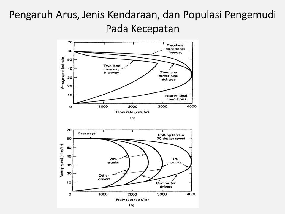 Pengaruh Arus, Jenis Kendaraan, dan Populasi Pengemudi Pada Kecepatan