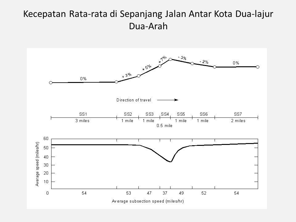 Kecepatan Rata-rata di Sepanjang Jalan Antar Kota Dua-lajur Dua-Arah