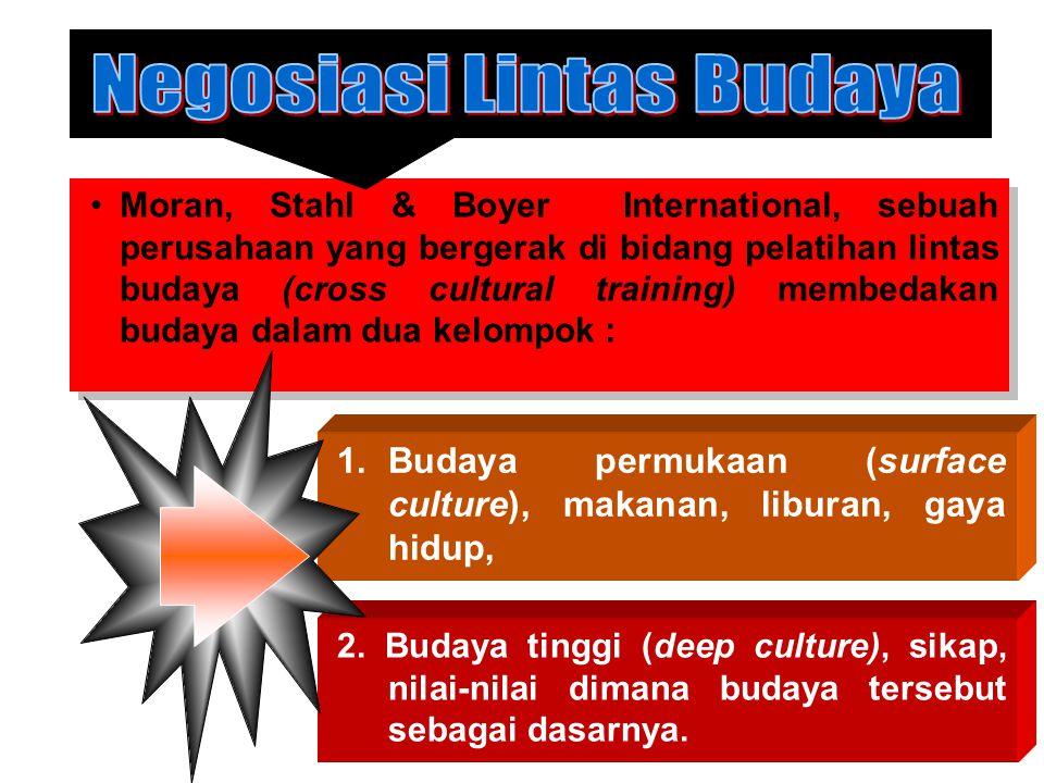 Negosiasi Lintas Budaya