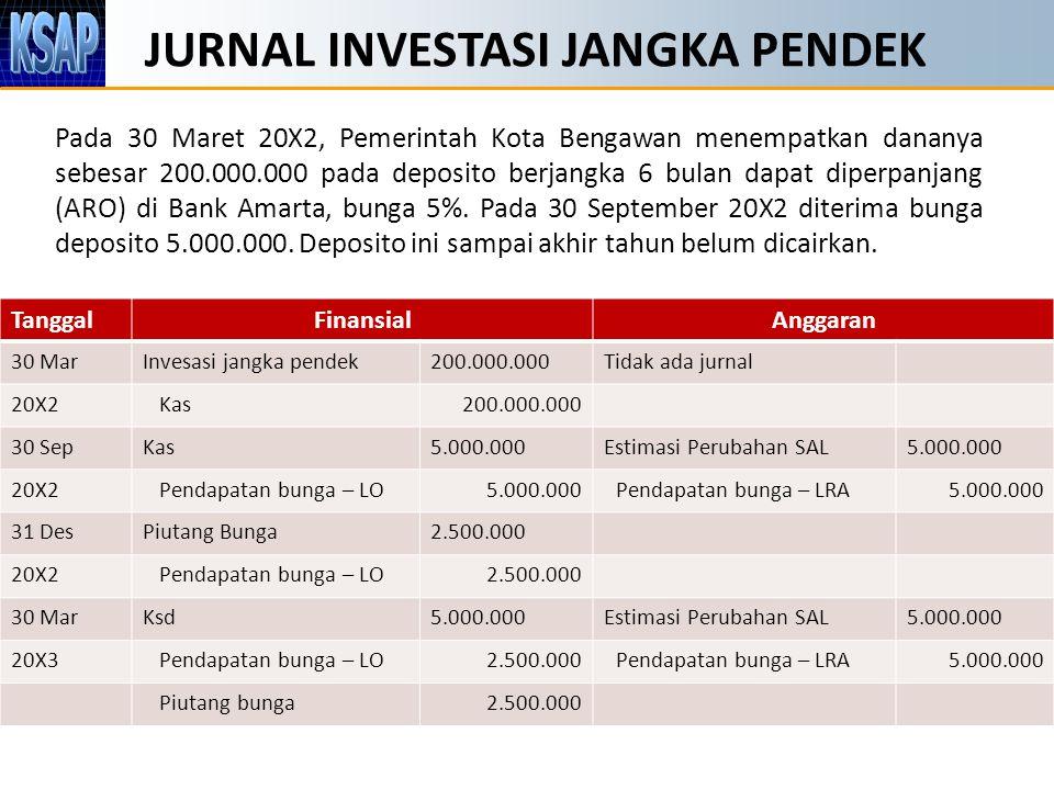 JURNAL INVESTASI JANGKA PENDEK