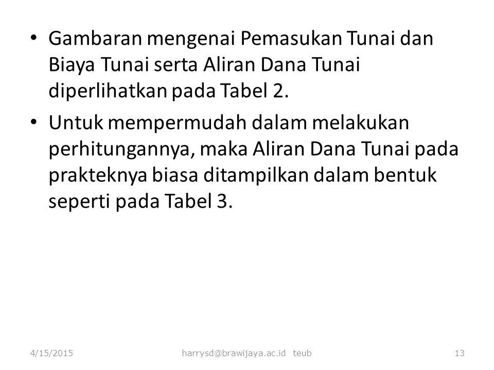 harrysd@brawijaya.ac.id teub