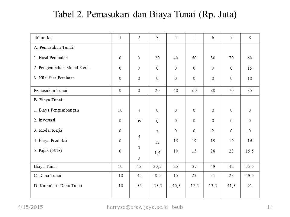 Tabel 2. Pemasukan dan Biaya Tunai (Rp. Juta)