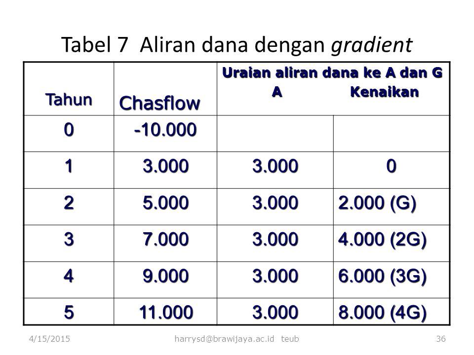 Tabel 7 Aliran dana dengan gradient