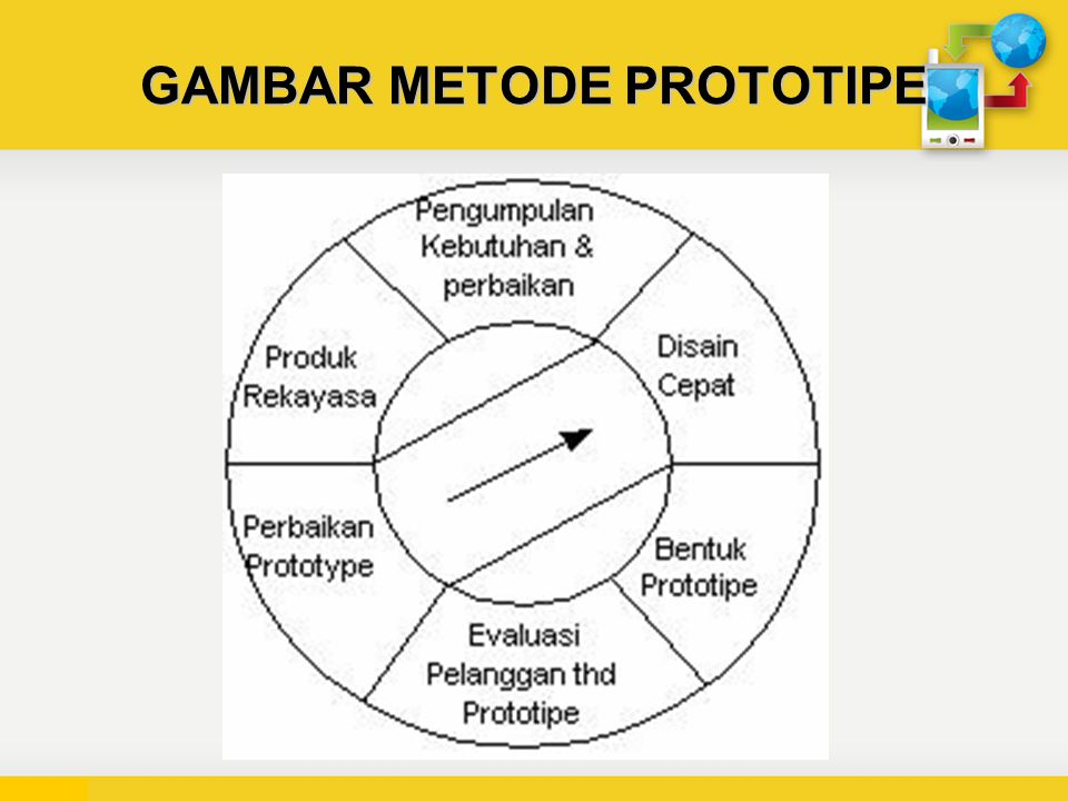 GAMBAR METODE PROTOTIPE
