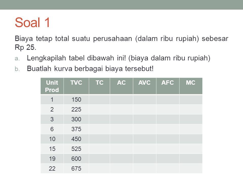 Soal 1 Biaya tetap total suatu perusahaan (dalam ribu rupiah) sebesar Rp 25. Lengkapilah tabel dibawah ini! (biaya dalam ribu rupiah)