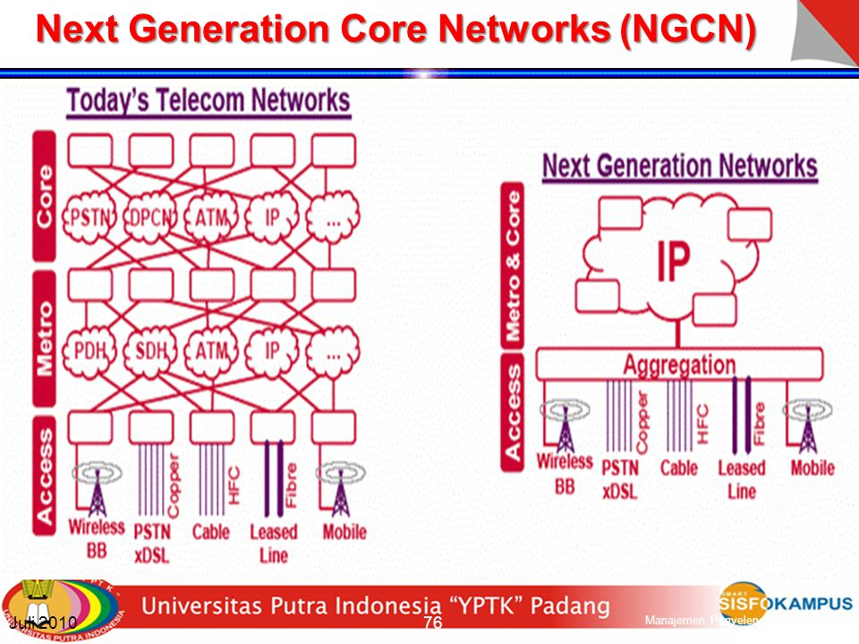 Next Generation Core Networks (NGCN)