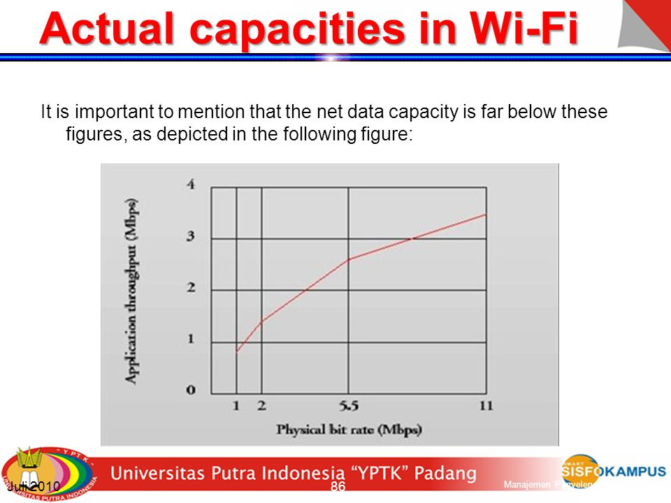 Actual capacities in Wi-Fi