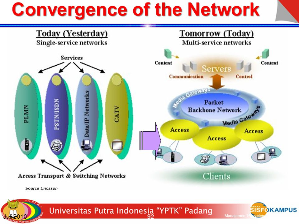 Convergence of the Network