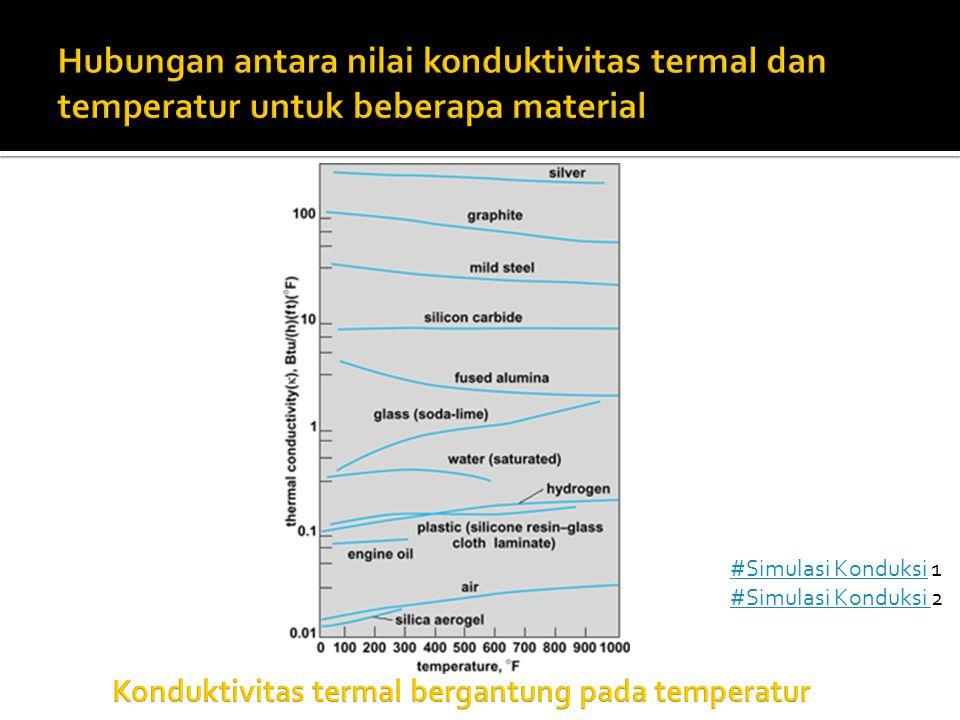 Hubungan antara nilai konduktivitas termal dan temperatur untuk beberapa material
