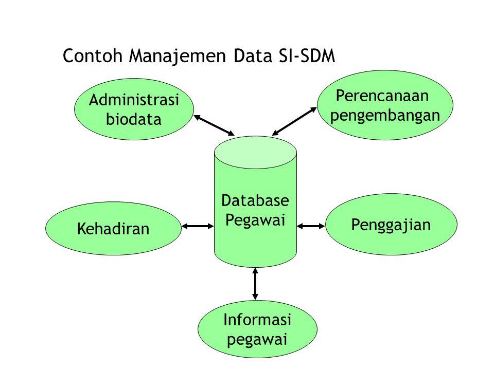 Contoh Manajemen Data SI-SDM