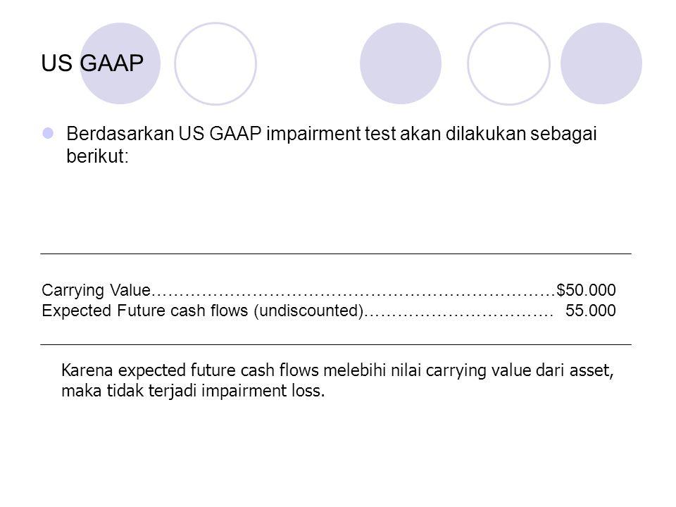 US GAAP Berdasarkan US GAAP impairment test akan dilakukan sebagai berikut: Carrying Value………………………………………………………………$50.000.
