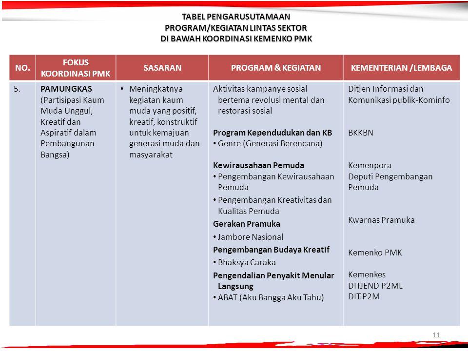 TABEL PENGARUSUTAMAAN PROGRAM/KEGIATAN LINTAS SEKTOR