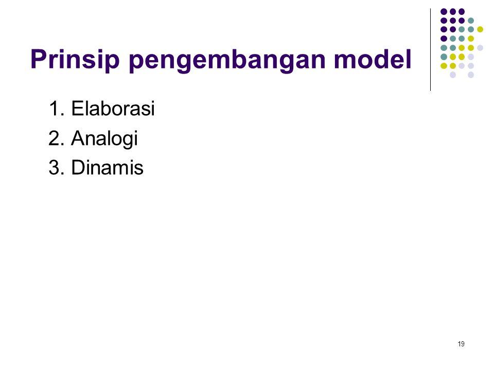 Prinsip pengembangan model