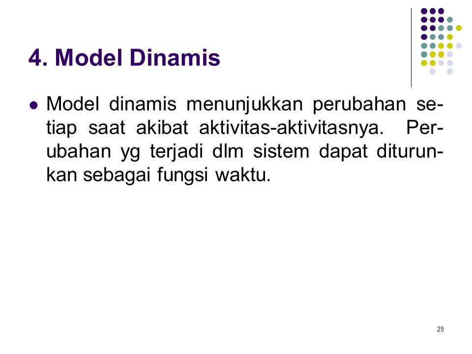 4. Model Dinamis