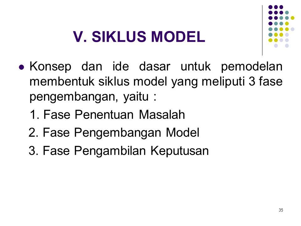 V. SIKLUS MODEL Konsep dan ide dasar untuk pemodelan membentuk siklus model yang meliputi 3 fase pengembangan, yaitu :
