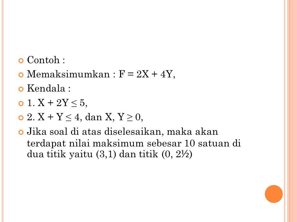 Contoh : Memaksimumkan : F = 2X + 4Y, Kendala : 1. X + 2Y ≤ 5, 2. X + Y ≤ 4, dan X, Y ≥ 0,