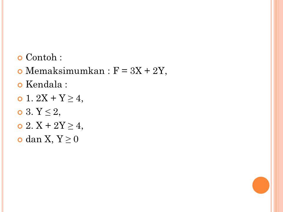 Contoh : Memaksimumkan : F = 3X + 2Y, Kendala : 1.