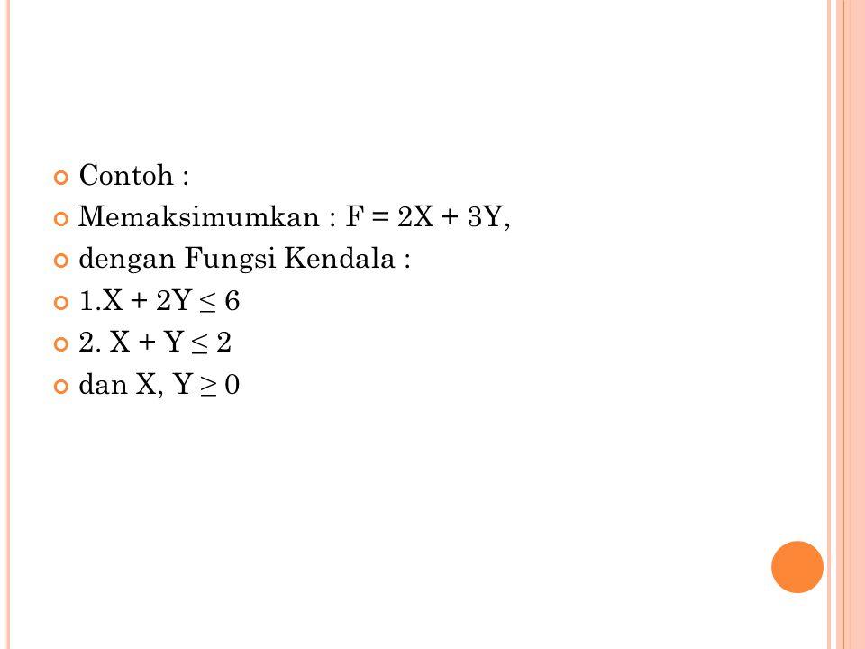 Contoh : Memaksimumkan : F = 2X + 3Y, dengan Fungsi Kendala : 1.X + 2Y ≤ 6.