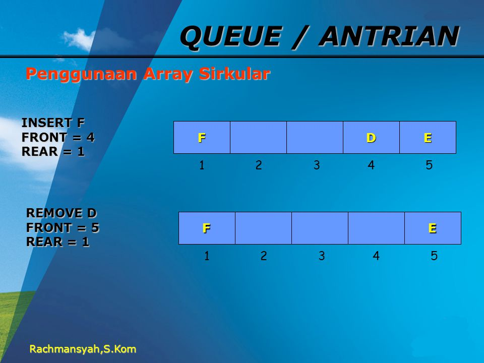 QUEUE / ANTRIAN Penggunaan Array Sirkular INSERT F FRONT = 4 REAR = 1