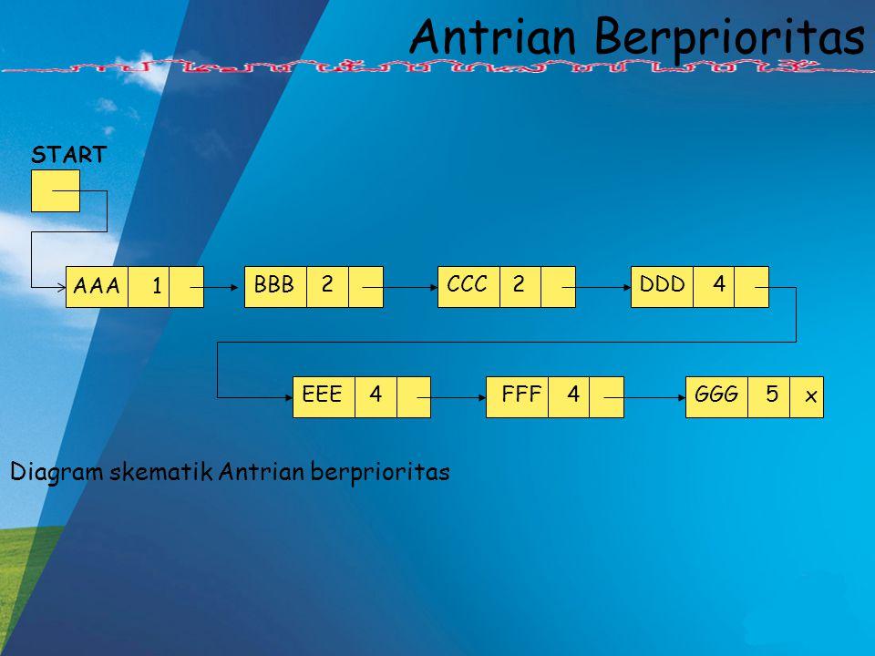 Diagram skematik Antrian berprioritas