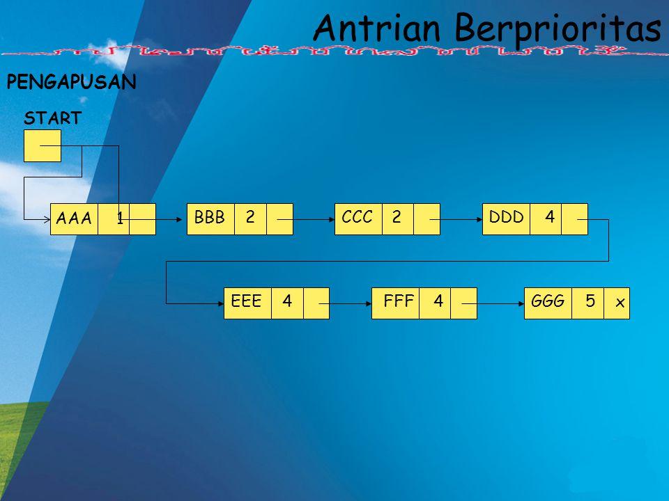 Antrian Berprioritas PENGAPUSAN START AAA 1 BBB 2 EEE 4 DDD 4 CCC 2