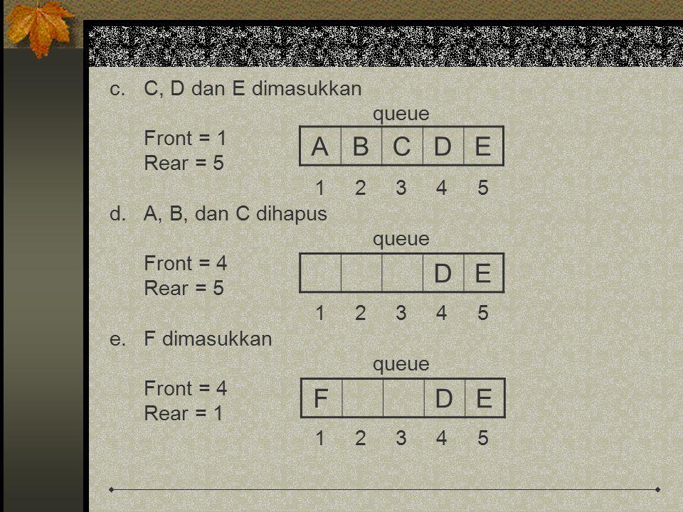 A B C D E D E F D E C, D dan E dimasukkan queue Front = 1 Rear = 5