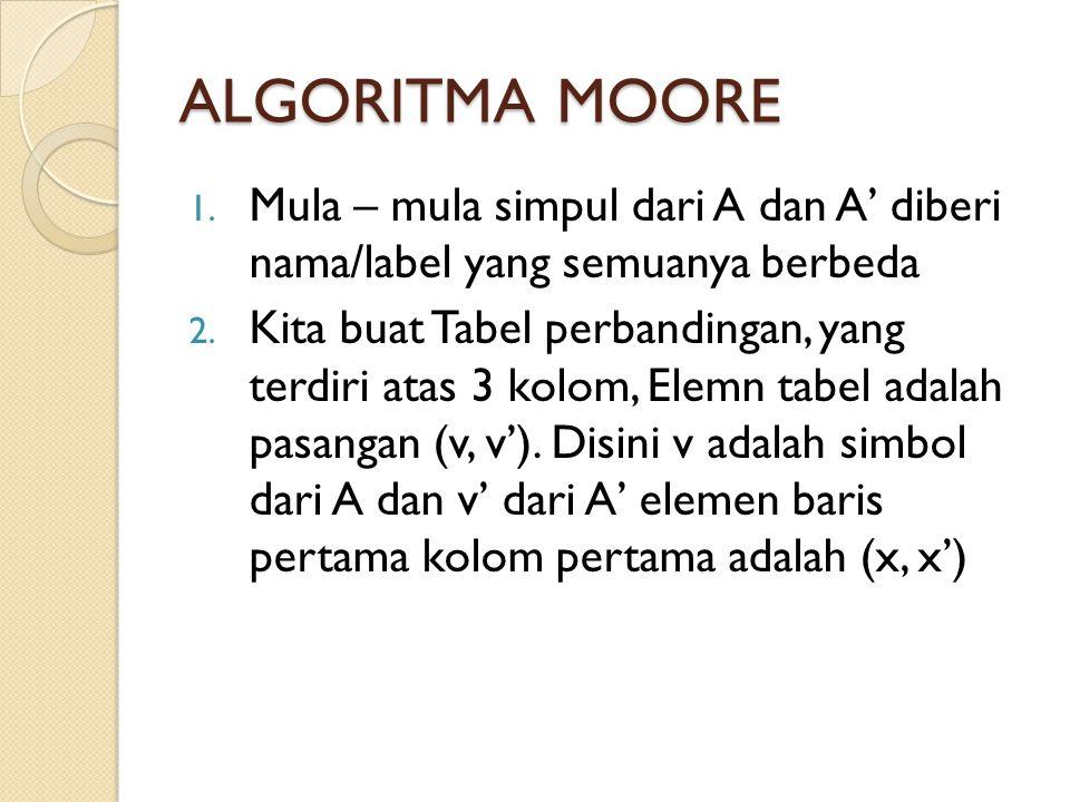 ALGORITMA MOORE Mula – mula simpul dari A dan A' diberi nama/label yang semuanya berbeda.