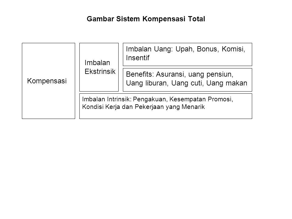 Gambar Sistem Kompensasi Total