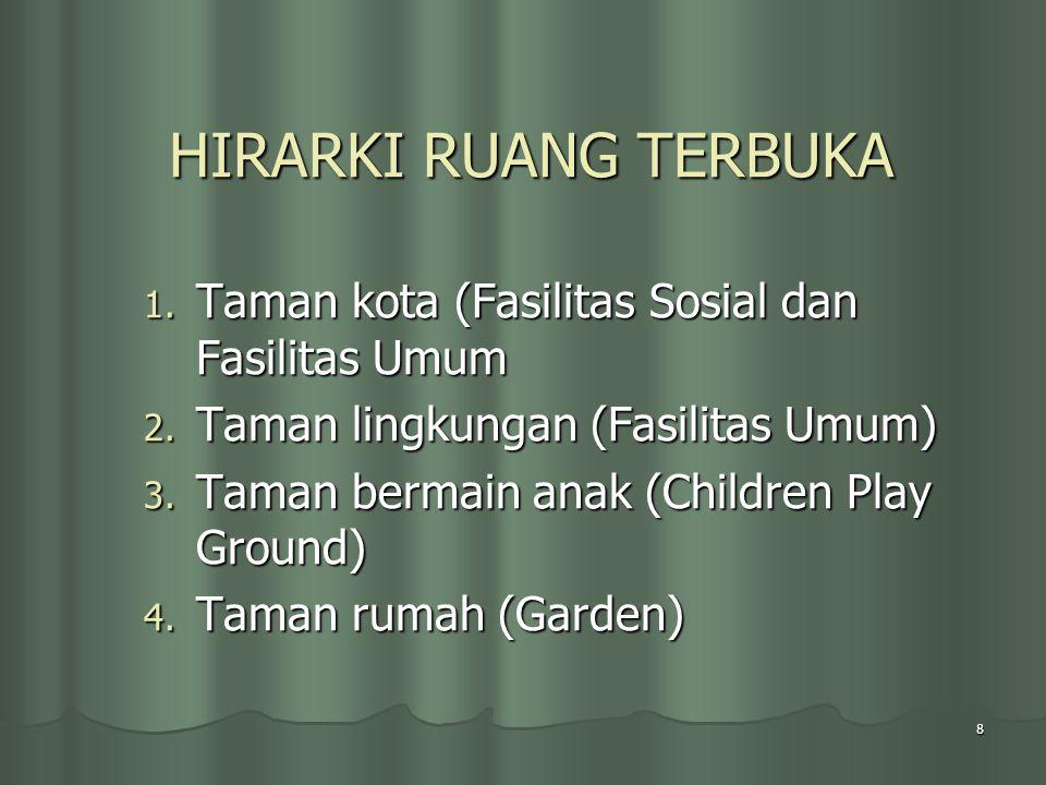 HIRARKI RUANG TERBUKA Taman kota (Fasilitas Sosial dan Fasilitas Umum