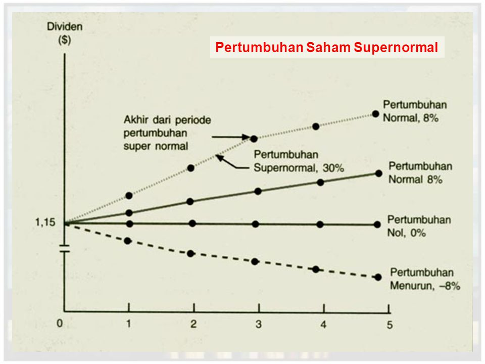 Pertumbuhan Saham Supernormal