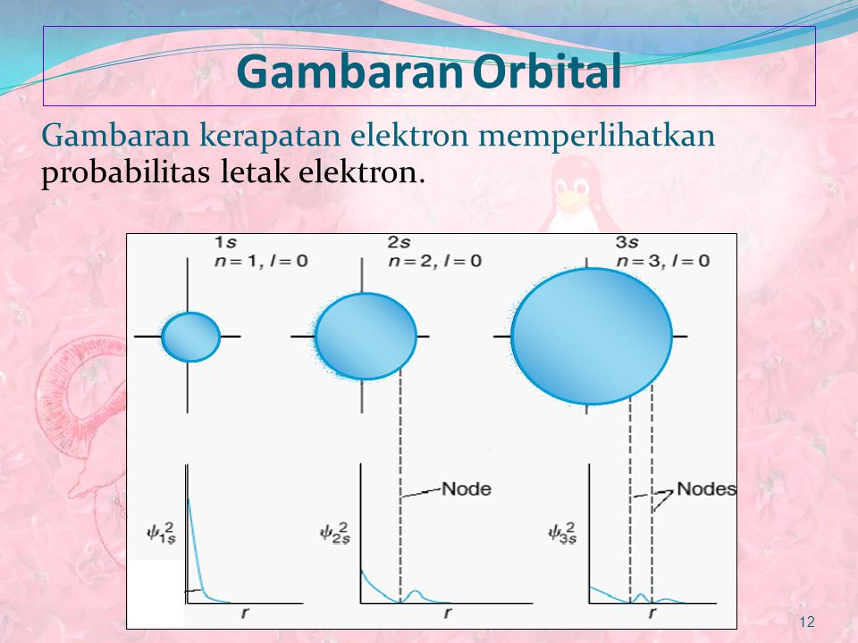 Gambaran Orbital Gambaran kerapatan elektron memperlihatkan probabilitas letak elektron.
