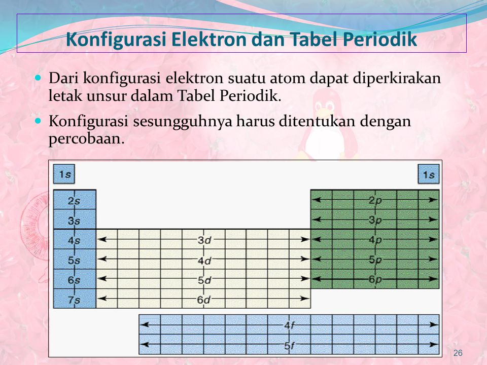 Konfigurasi Elektron dan Tabel Periodik