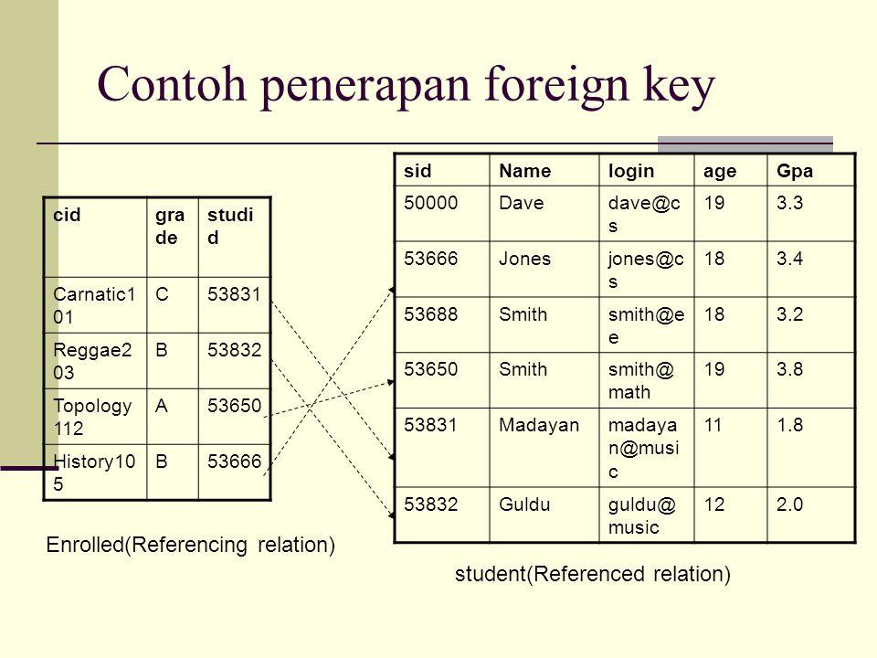 Contoh penerapan foreign key