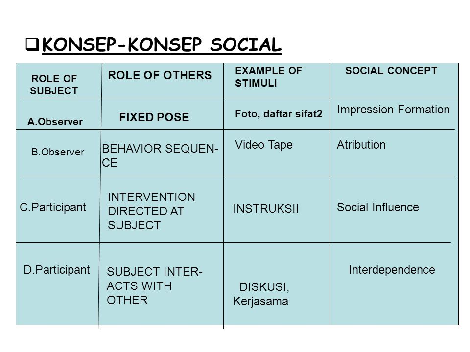KONSEP-KONSEP SOCIAL SOCIAL CONCEPT ROLE OF OTHERS