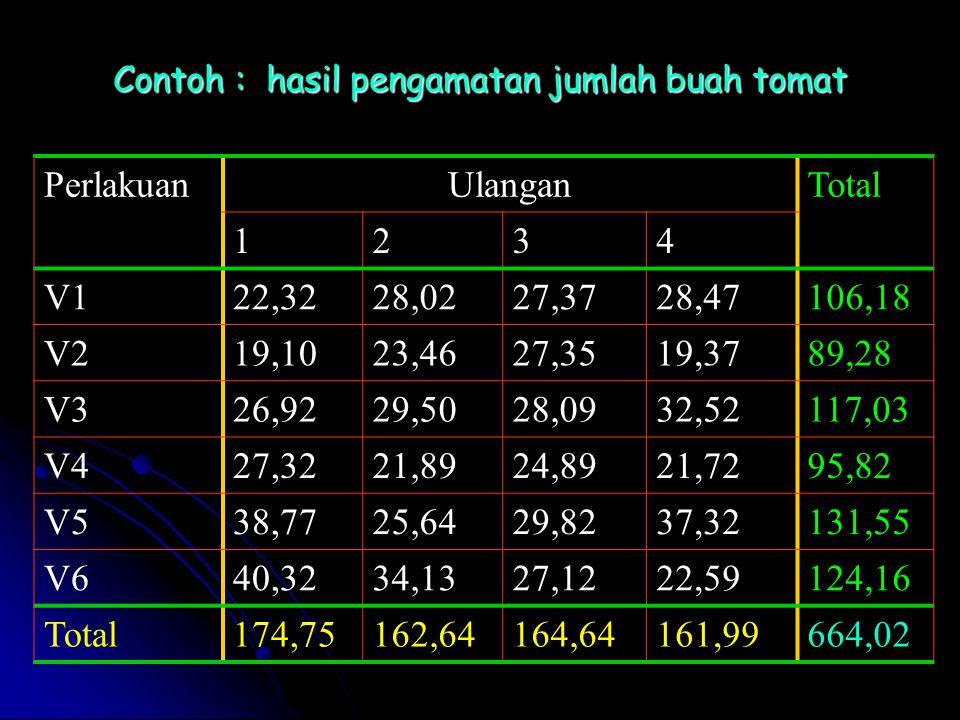 Contoh : hasil pengamatan jumlah buah tomat