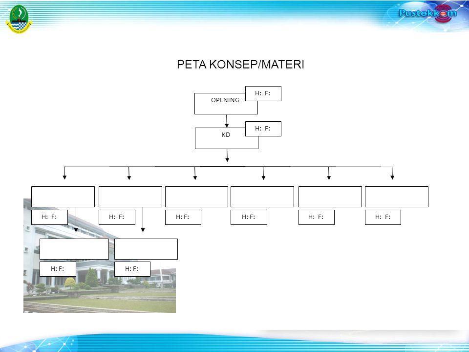 PETA KONSEP/MATERI OPENING H: F: H: F: KD