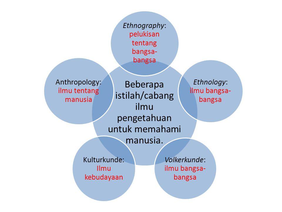 Beberapa istilah/cabang ilmu pengetahuan untuk memahami manusia.